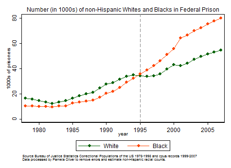 Graph of number of Blacks and Whites in federal prison