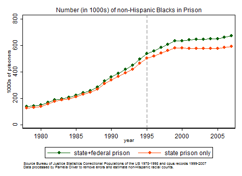 Graph number Blacks in prison