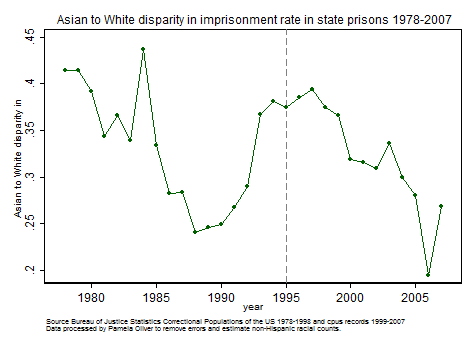 Asian/White disparity in state imprisonment 1978-2007