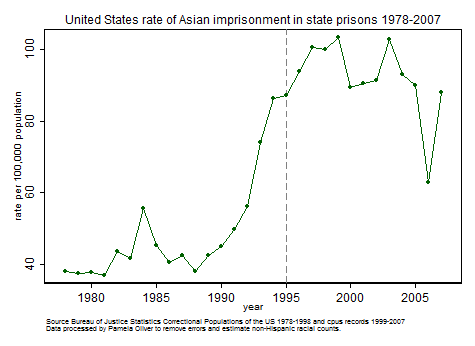 Asian state imprisonment rates