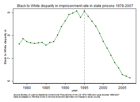 Black/White disparity in state imprisonment rates 1978-2007