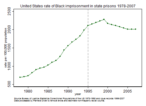 Black imprisonment rate 1978-2007