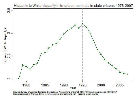 Hispanic/White imprisonment disparity 1978-2007