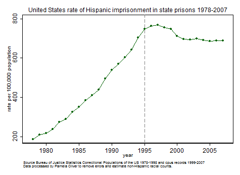 Hispanic state imprisonment rate