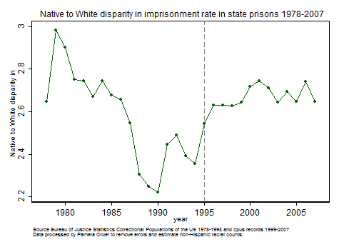Native/White disparity in state imprisonment 1978-2007
