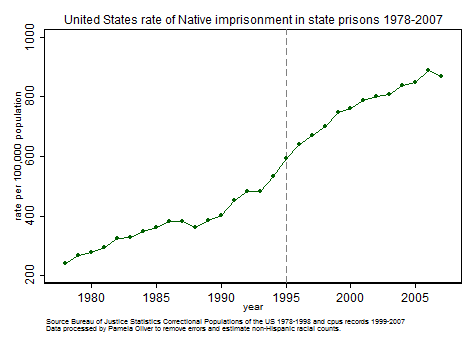 Native imprisonment 1978-2007