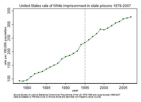 White state imprisonment
