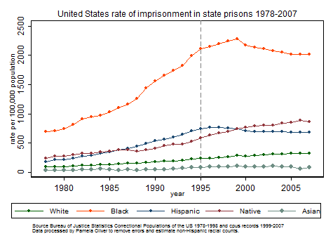 State imprisonment rates by race