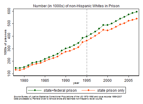 Graph of numbers of Whites in prison