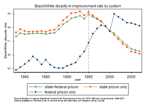 Graph of Black/White disparity in imprisonment, by system