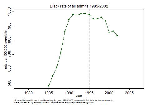 Black prison admissions 1985-2002