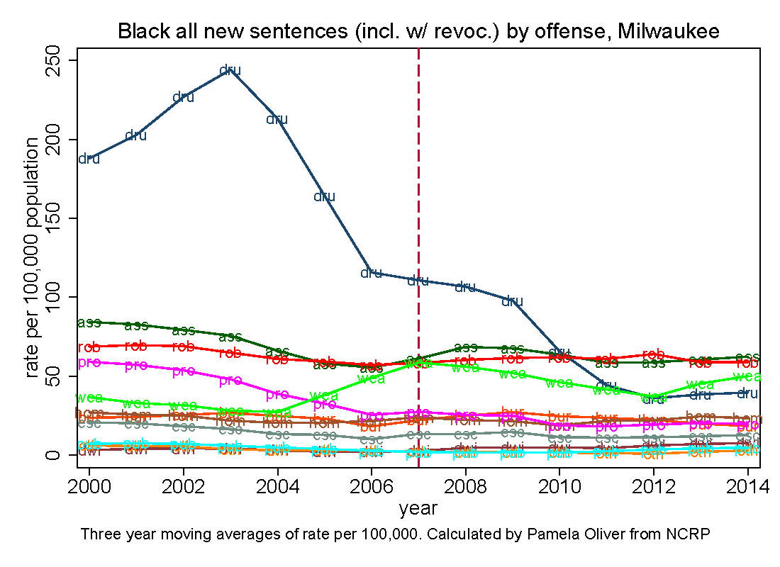 Black rate of new prison sentences (alone or with revocation) per 100,000 population of all ages by offense group, Milwaukee County, 2000-2014.