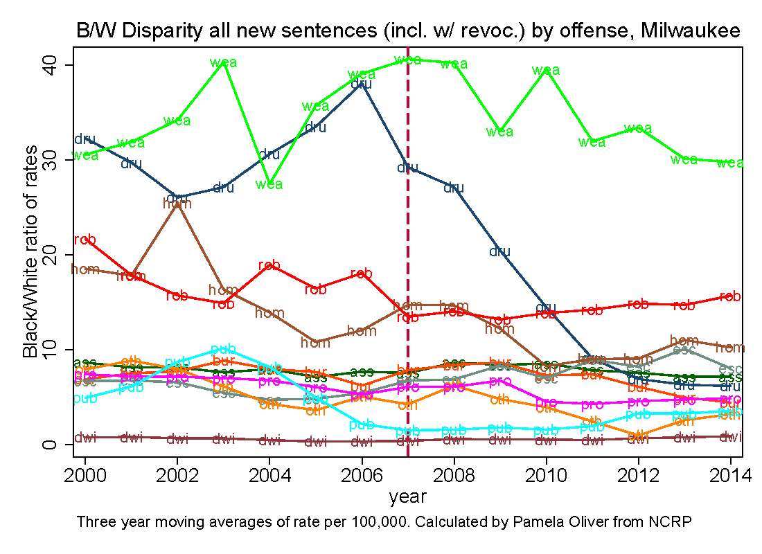 Black/White disparity ratio in rate of new prison sentences (alone or with revocation) from Milwaukee County, by offense group.