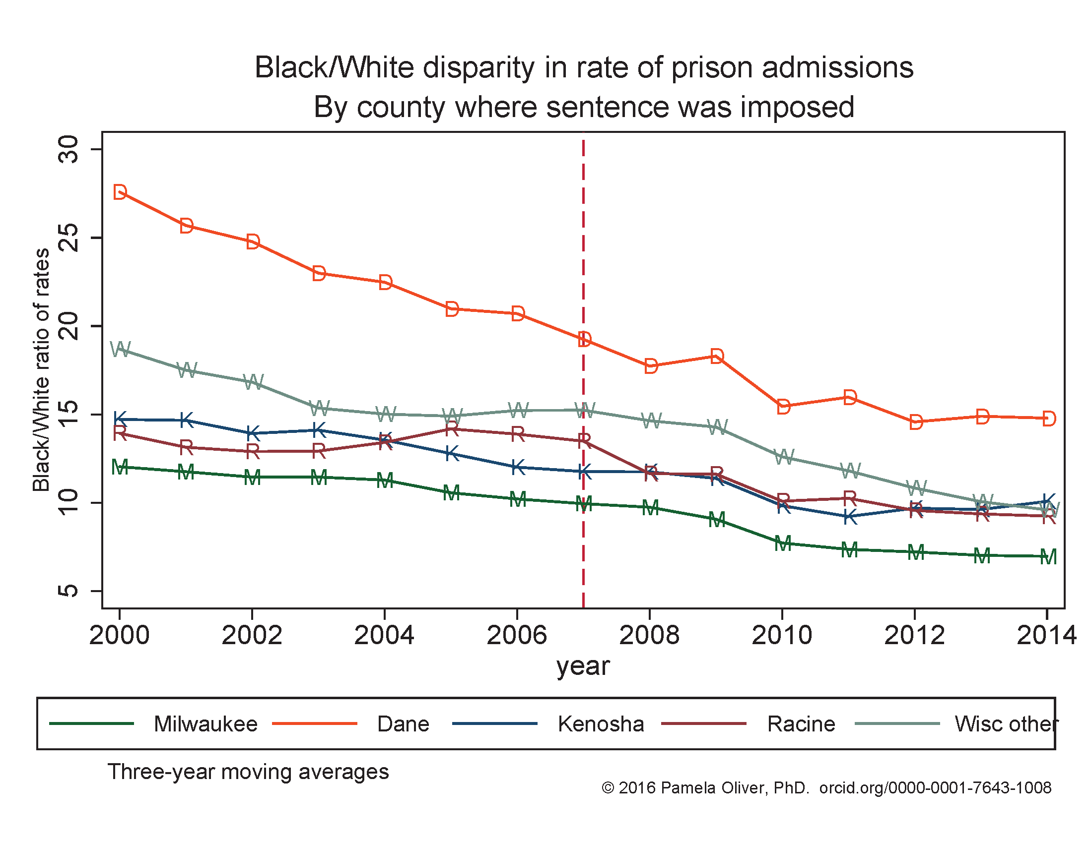 Black/White disparity in prison admission rates by Wisconsin County