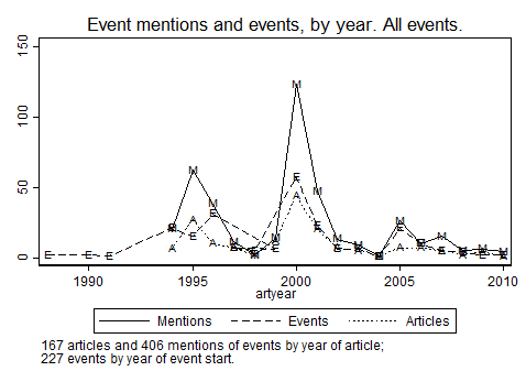year 2000 events