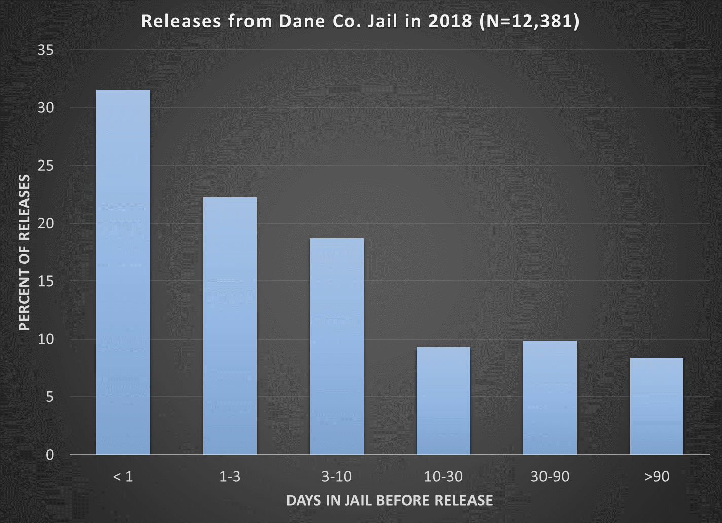 Bar graph length of stay for those released from Dane Co. Jail in 2018