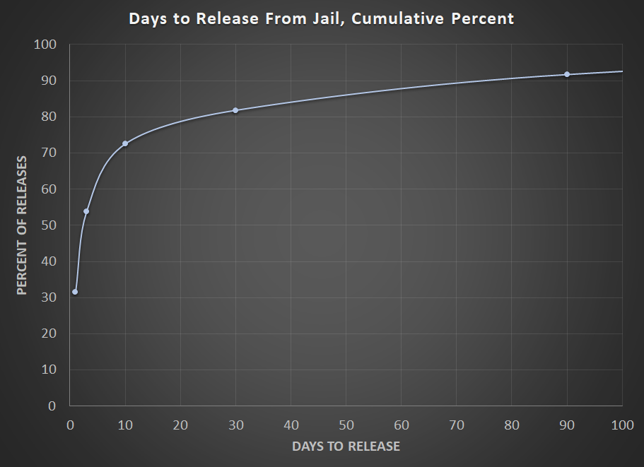 cumulative time in jail
