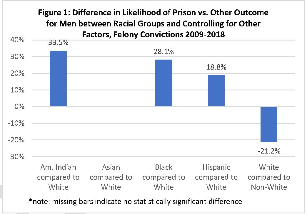 Racial Disparity in Wisconsin Felony Sentences