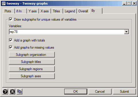 how to find values of variables in stata