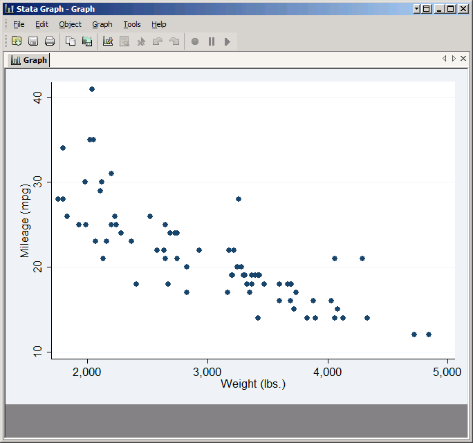 An introduction to stata graphics basic scatter plot ccuart Images
