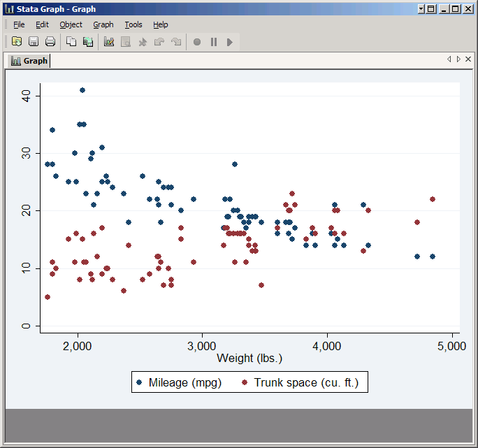 An introduction to stata graphics scatter plot with two variables ccuart Images