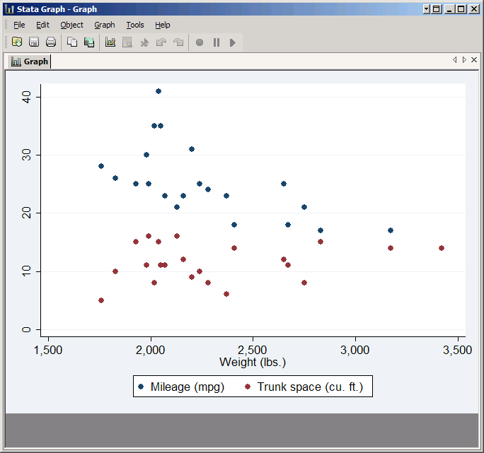 scatter plot with just foreign cars
