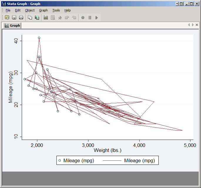 scatter plot and line plot but with a problem