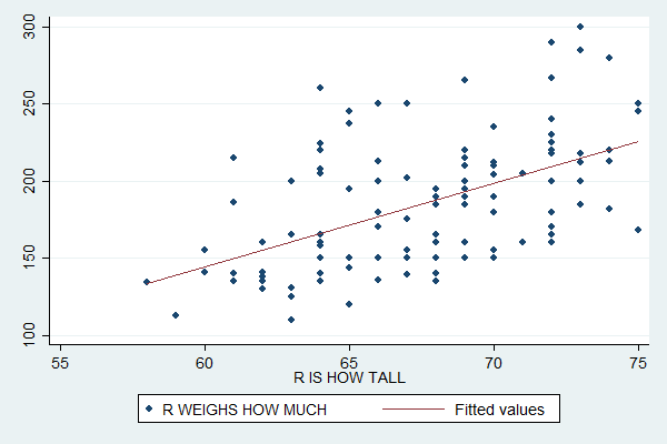 Stata For Students Scatterplots