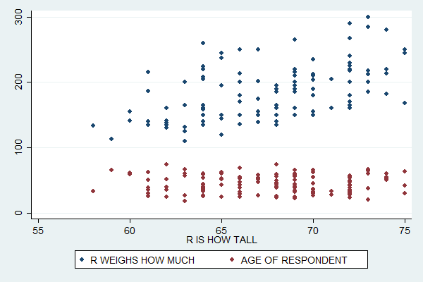Stata for Students: Scatterplots