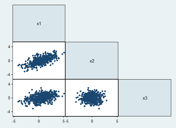Structural Equation Modeling with Stata