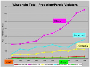 increased probation and parole revocations