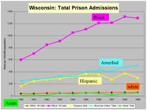 very high Black prison admission rates