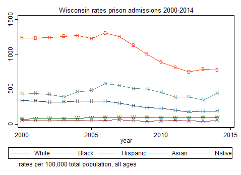 Rates of admission to Wisconsin state prison, by race, 2000-2014